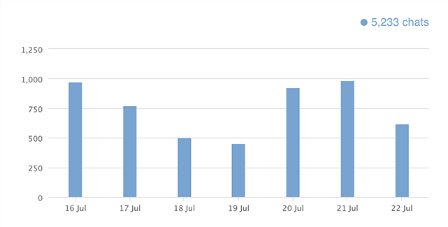 monitoring number of chats
