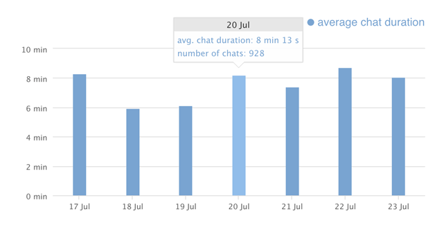 livechat chat duration chart