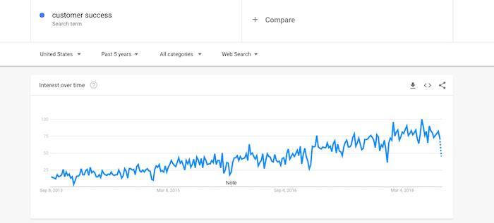 customer success trend