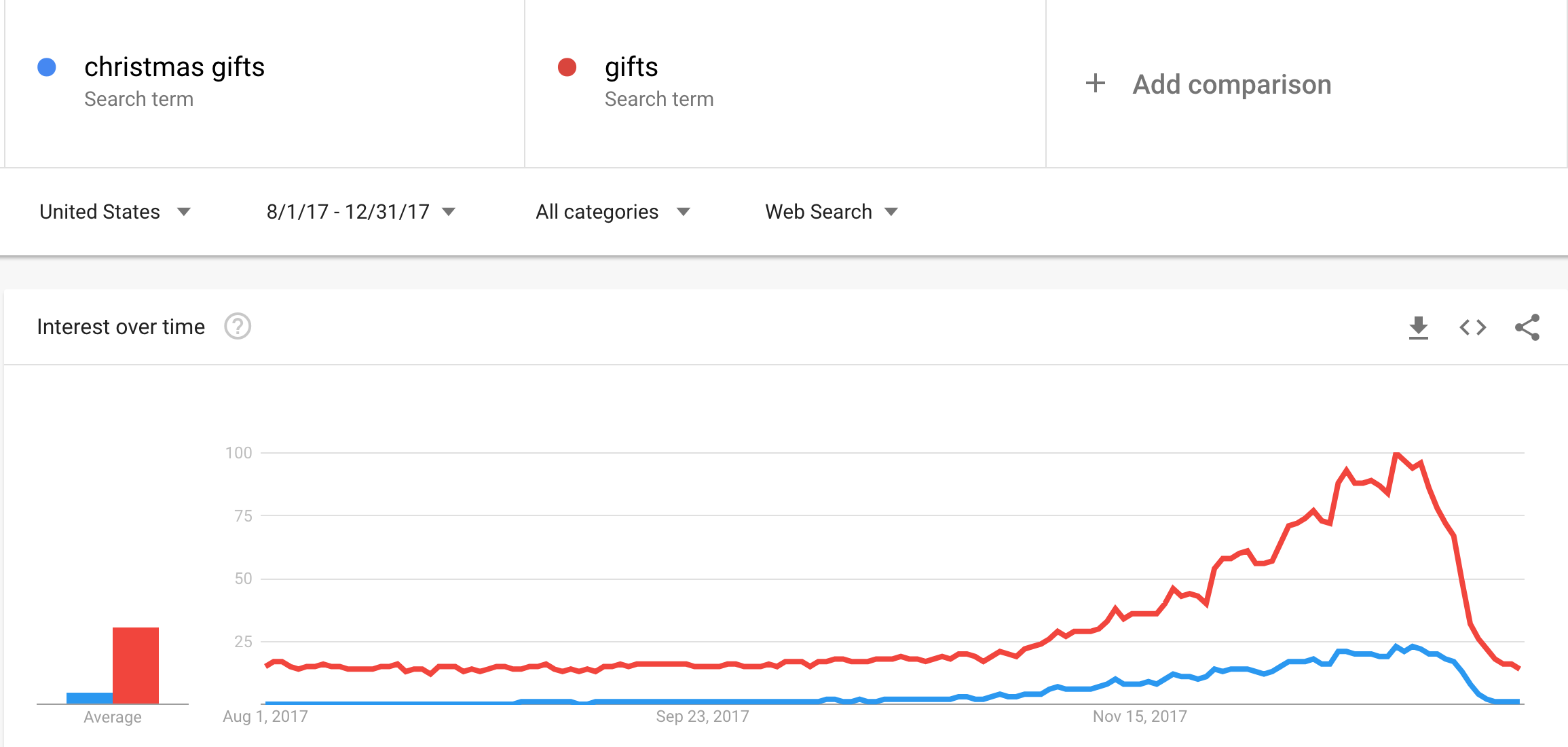 christmas gift phrase google trends