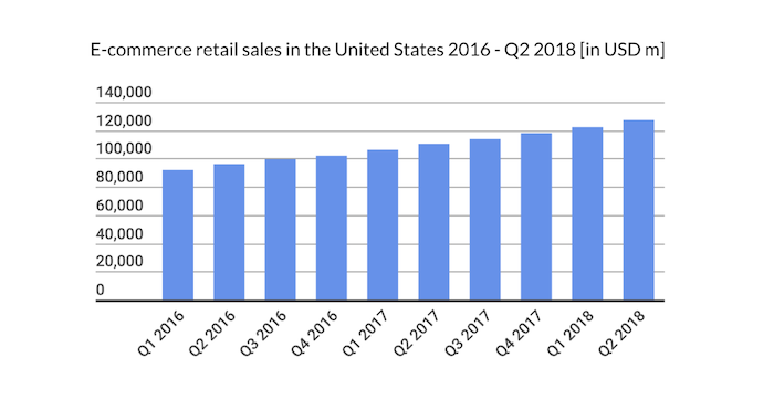 ecommerce retail sales in the US 2016-2018