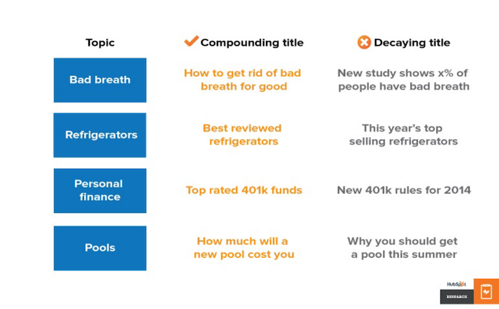 compounding title vs decaying title