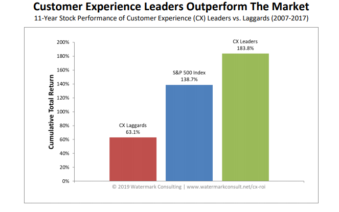 customer experience leaders graph