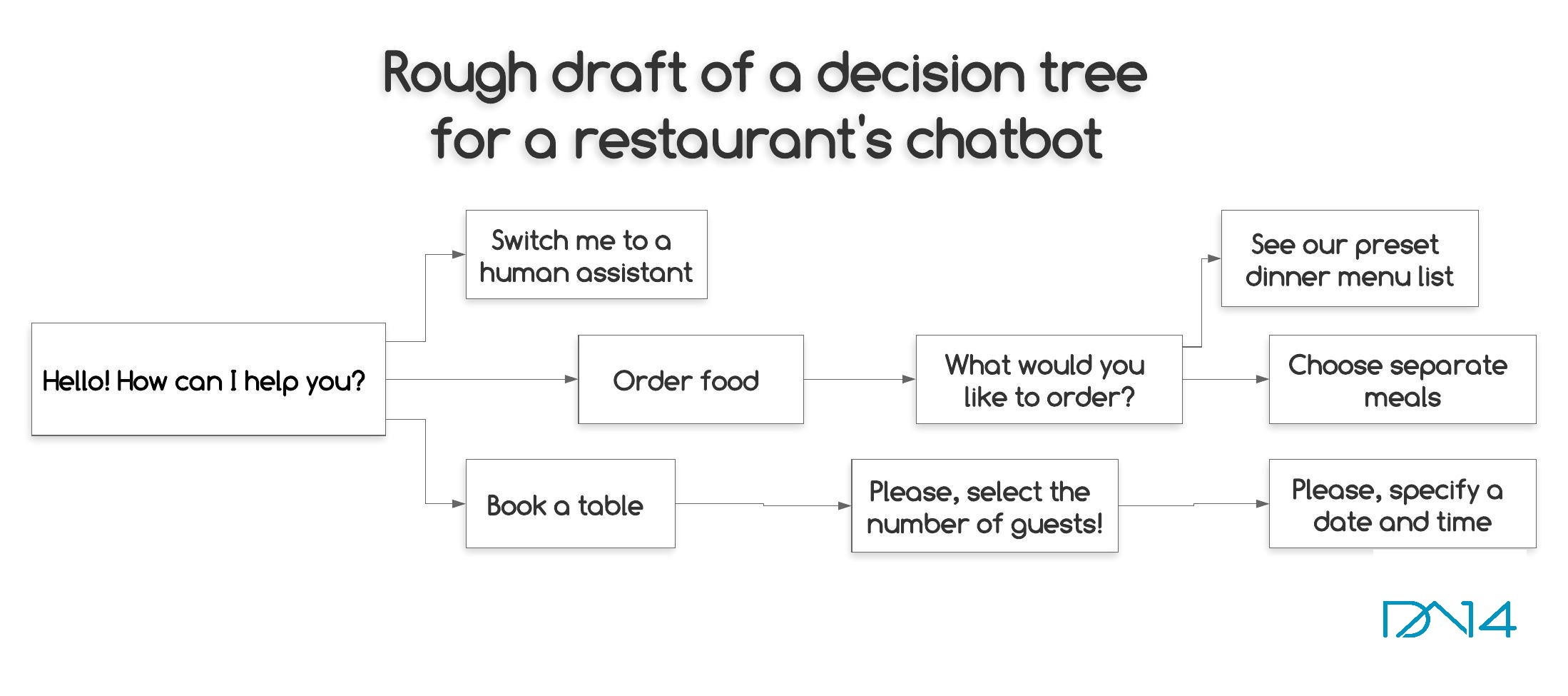 chatbot decision tree