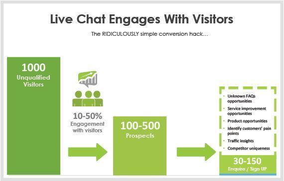 live chat conversion sales statistic