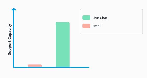 livechat cost statistics
