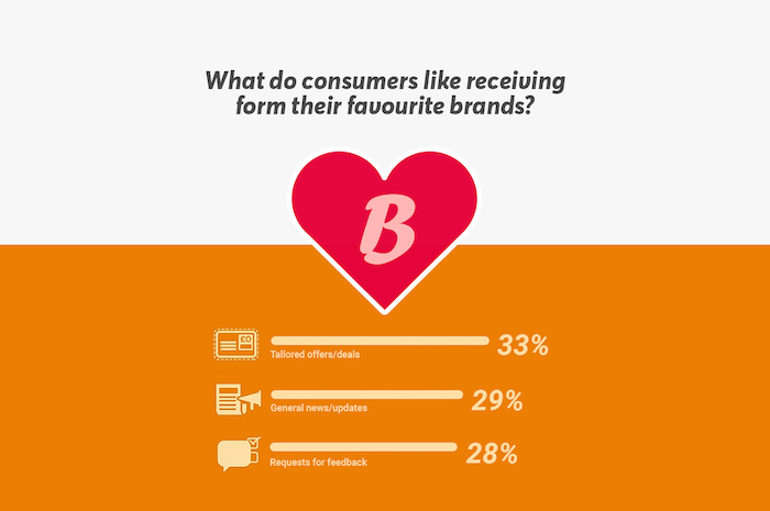 customer expectations brand loyalty