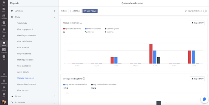 livechat queued customers report