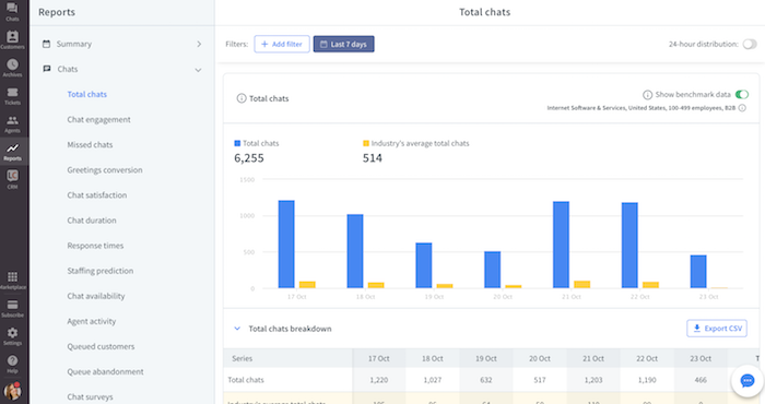 Benchmark LiveChat total chats metric