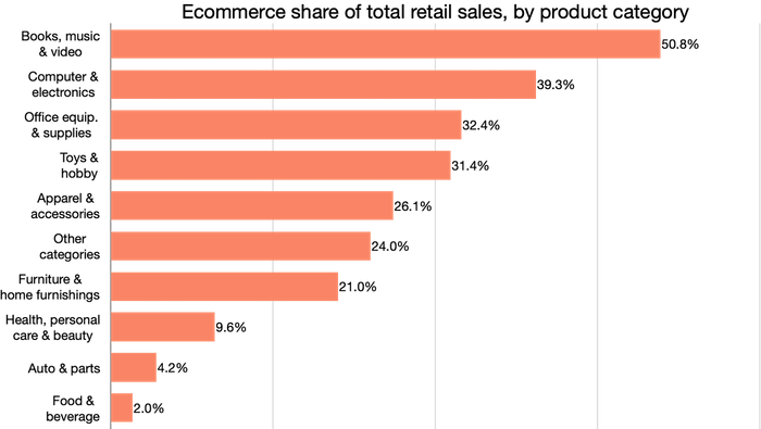 ecommerce share charts