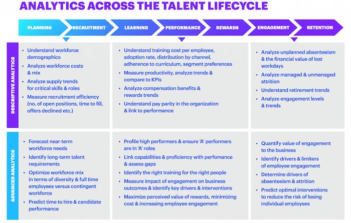Analytics talent lifecycle