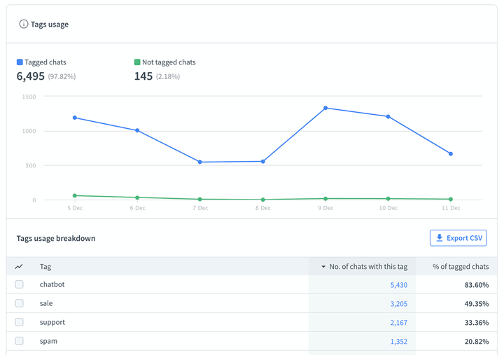 LiveChat Tags usage report