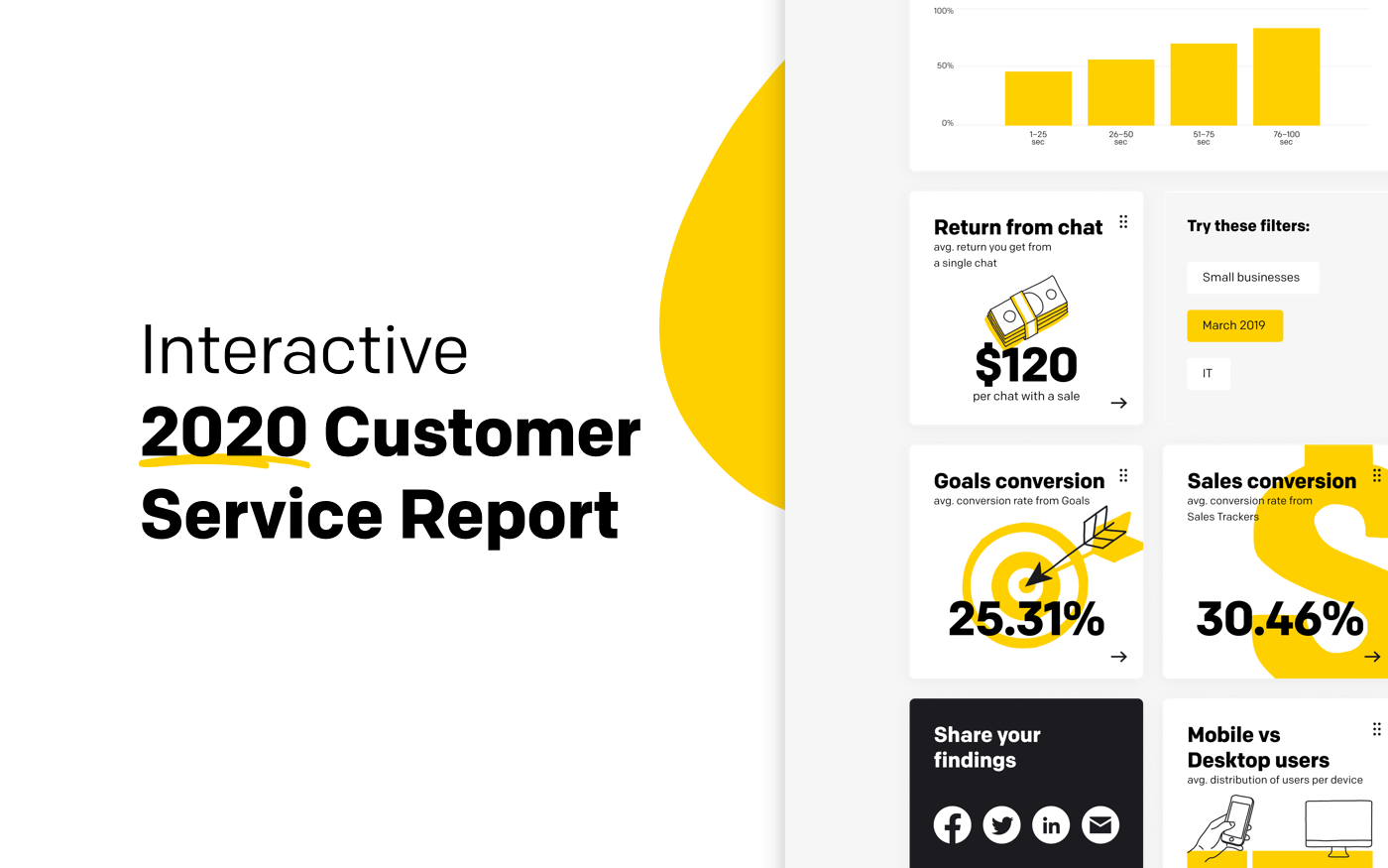 Interactive Customer Service Report